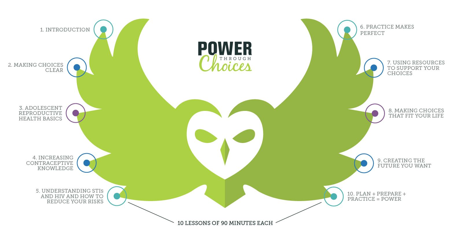 Image of owl from Power Through Choices logo, with the 10 lessons identified from the curriculum