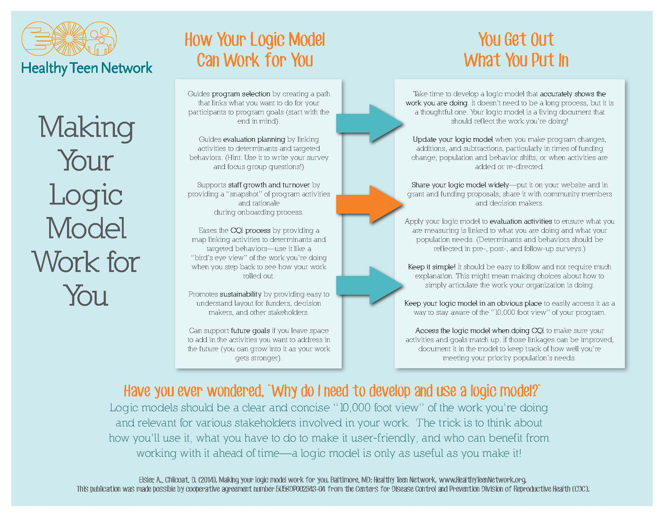 Cover image of making your logic model work for you tip sheet