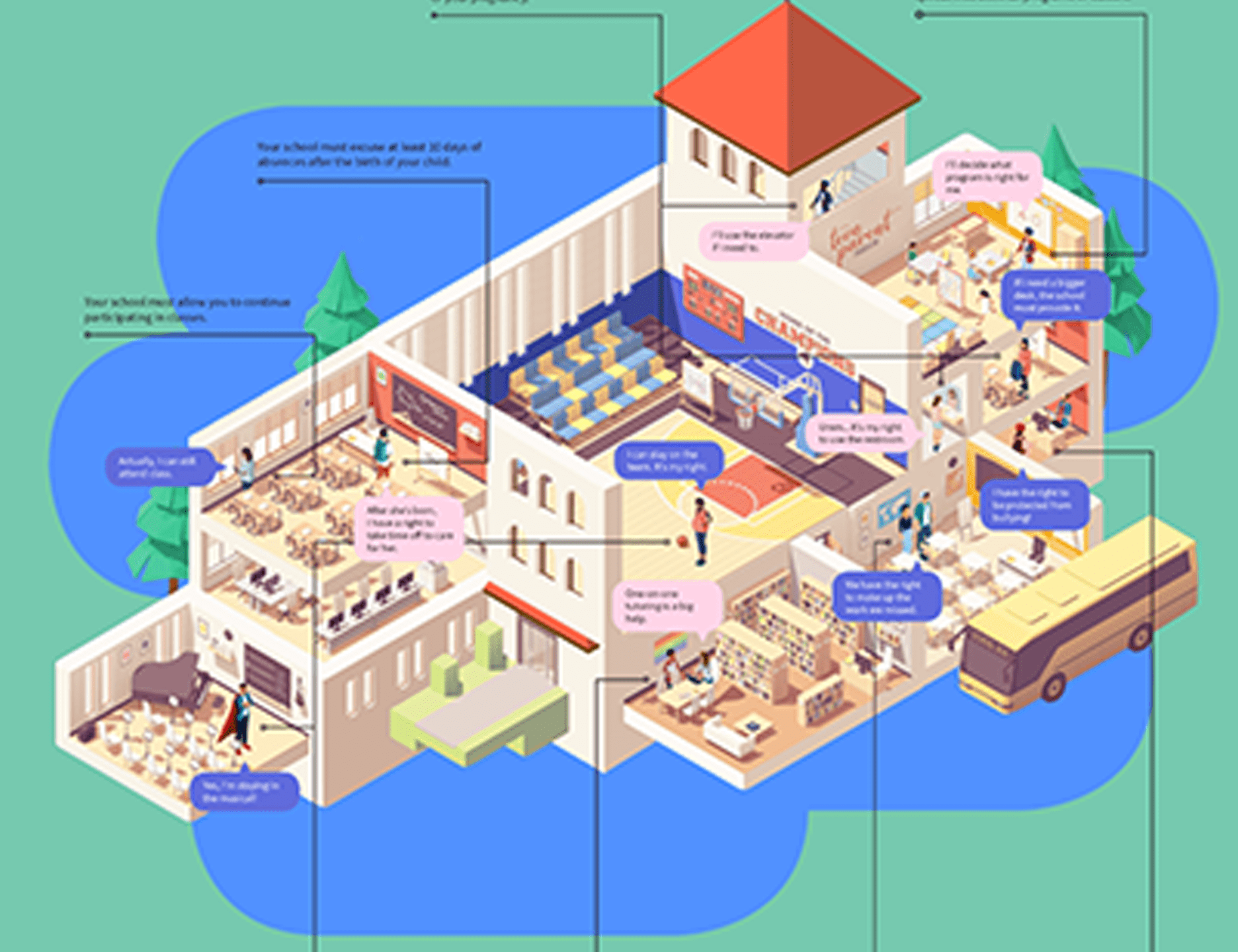 Image is a snapshot of the infographic, depicting cross-section graphic of a school, with various rooms and students and teachers